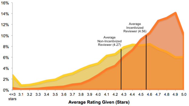 Average-rating-given-by-reviewers.png